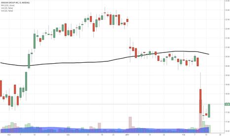 ENSG: $ENSG big recovery move today