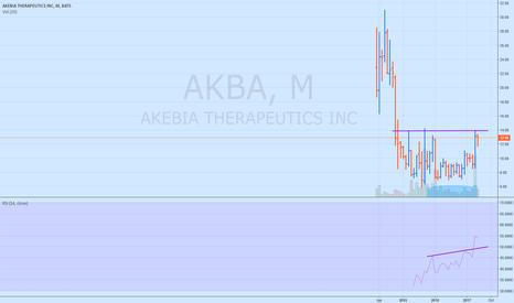AKBA: AKBA heading to all time high