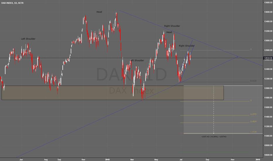 DAX: HS pattern