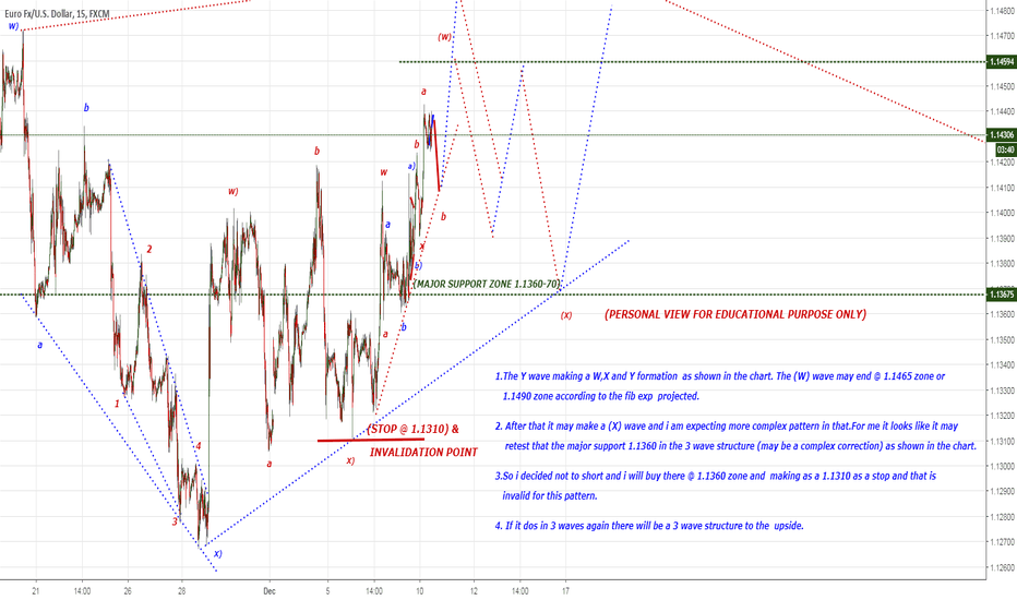 EURUSD: EU may retest the support 1.1360 again ???