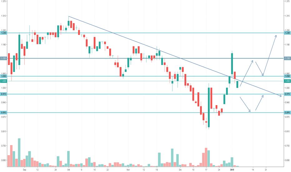 0108: N2N - Higher Low, trend reversal?