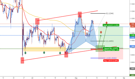 EURUSD: EURUSD: Ready for Bullish