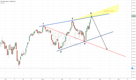 SPX: S&P500 wolf wave
