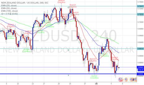 NZDUSD: ニュージランドドル サポートブレイクなるか?