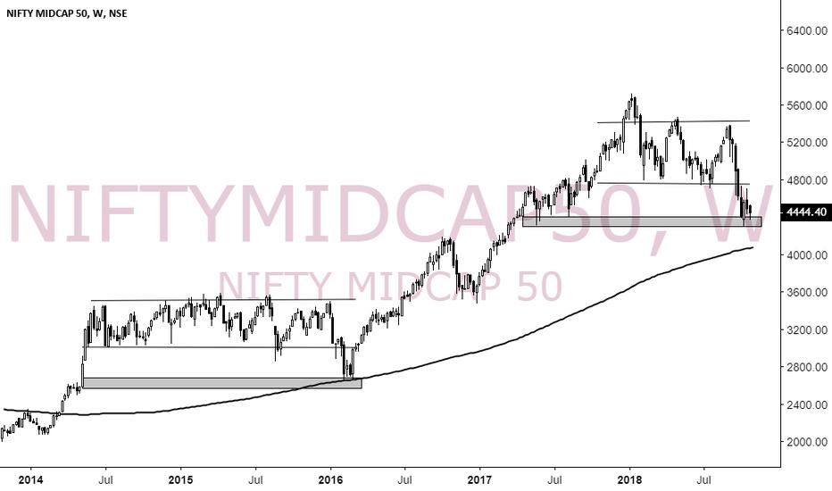 NIFTYMIDCAP50: Midcap