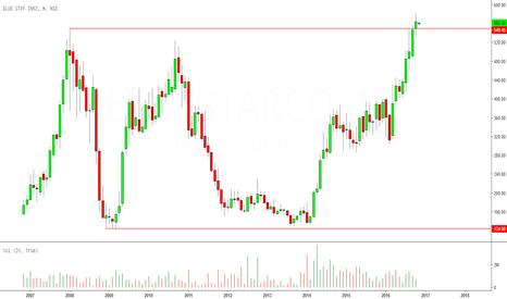 BLUESTARCO: Blue Star Company: Multi-year Breakout
