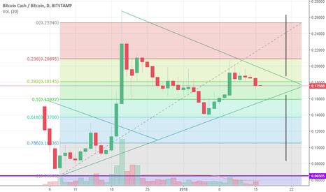 BCHBTC: Bitcoincash en consolidación de precio?