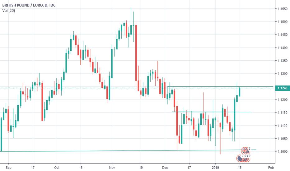 GBPEUR: GBP/EUR