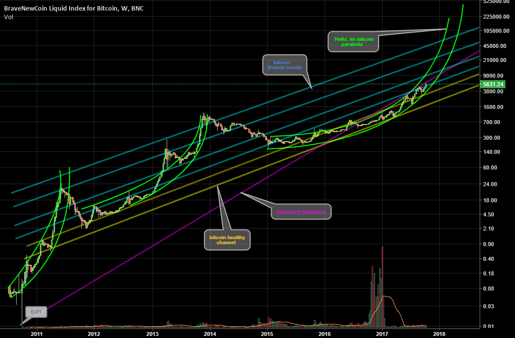 bitcoin channel and trends