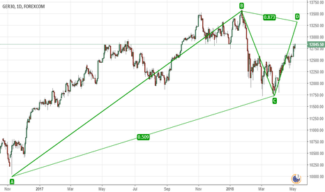 GRXEUR: GER 30, an idea of what is going to happen,