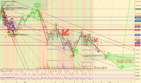 BTCUSD: Things never been that clear End of correction and Breakout zone
