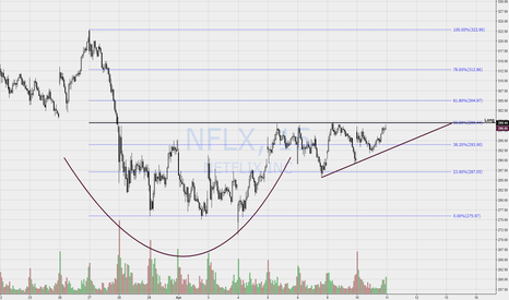 NFLX: NFLX - 15m Cup and Handle