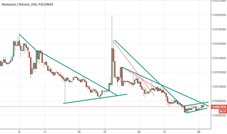 NMCBTC: NMCBTC STANDING OUT, DONT GET IN