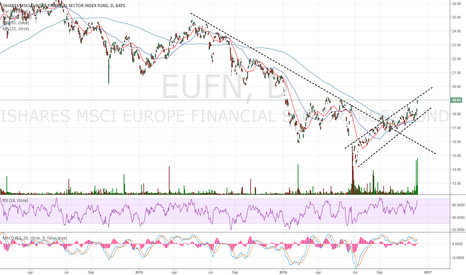 EUFN: Liquidity not the best, chart looks bullish, no position
