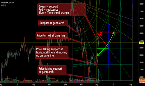 ICICIBANK: ICICI Gann square analysis
