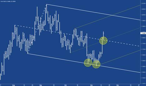 EURUSD: EURUSD zoomed the CL - Potential Trade?