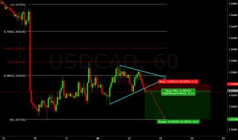USDCAD: USD/CAD (((forecast))) Break The Ice