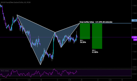 GBPNZD: Short with a potential deep Gartley setup