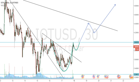 IOTUSD: IOTA cup and handle incoming | BUY NOW OR DIE TRYING