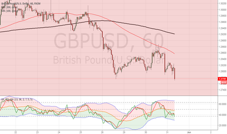 GBPUSD: SELL GBP/USD at Market (1.2800)