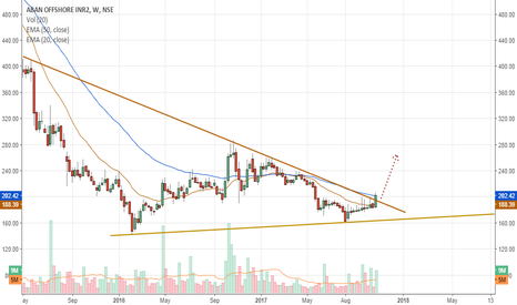ABAN: Aban Offshore : Starring at bigger breakout