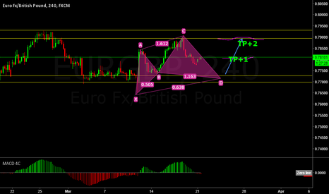 EURGBP: Peace and blessings