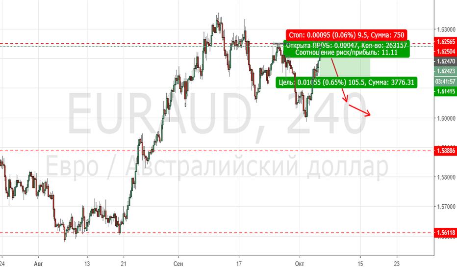 EURAUD: Euraud sell 1.6247 sl 1.6260 tp 1.6145