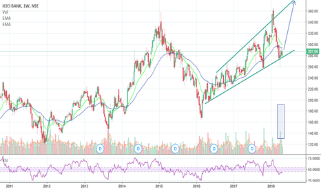 ICICIBANK: Until support trend line is held no need to be bearish. SL 250