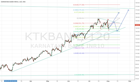 KTKBANK: Bullish on KTK Bank