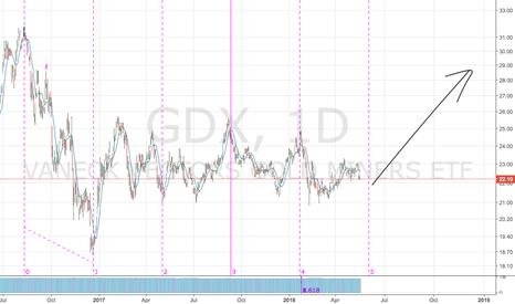 GDX: GDX bounce on 1 Jun?