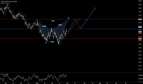 USOIL: Crude Oil buy Setup for 39.5...