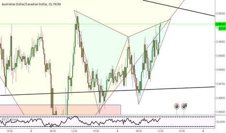 AUDCAD: Potential Bearish Gartley