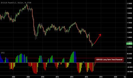 GBPUSD: GBPUSD - Long Term Trend Reversal