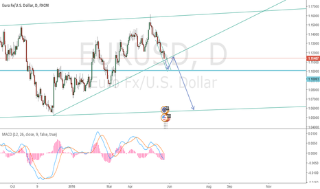 EURUSD: EU short(Maybe)