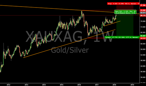 XAUXAG: #Gold #Silver Ratio short trade long term