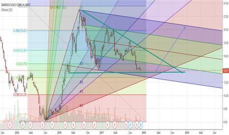ABX: Barric Gold Upp