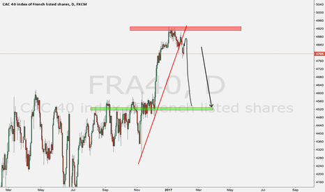 FRA40: Sell the index
