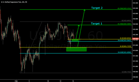 USDJPY: Trade-ception: Trade within a trade