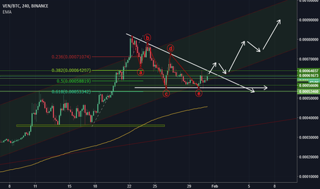 VENBTC: VEN POTENTIAL CHANNEL PLAY