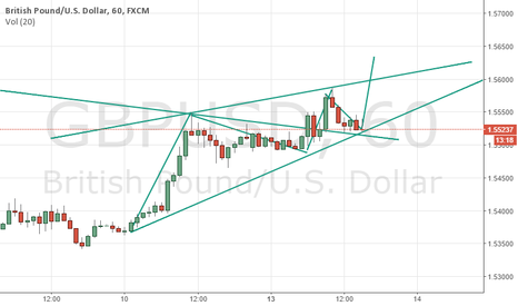 GBPUSD: GBPUSD is in bullish consolidation