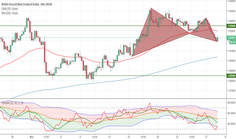 GBPNZD: Bullish Gartley GBPNZD