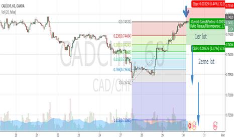 CADCHF: continuation de tendance ou formation abc