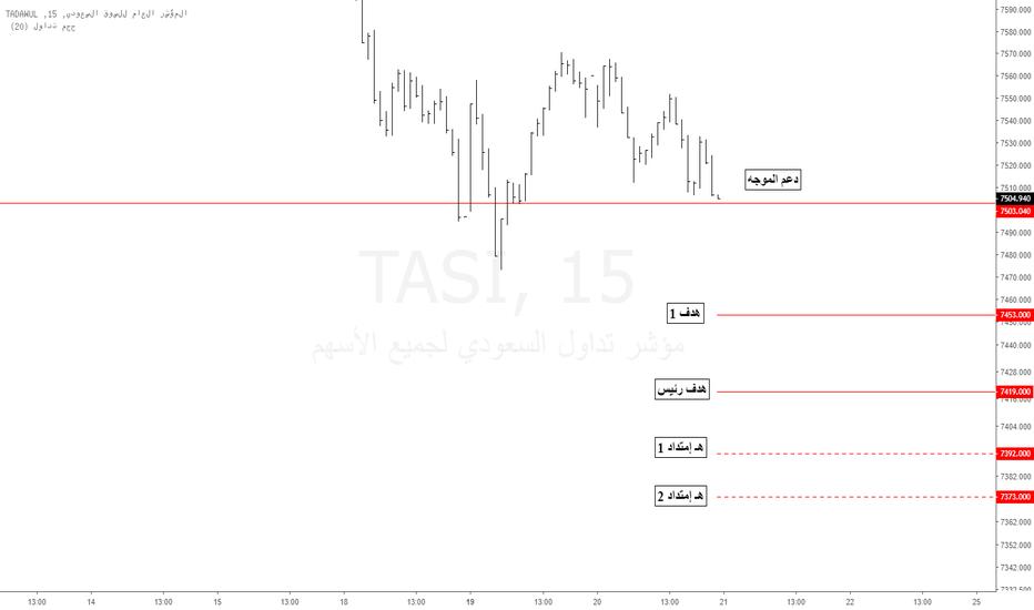 TASI: تاسي : تكون موجة 15 دقيقة هابطة 20 - 11 - 2018