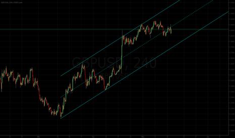 GBPUSD: Pound Dollar: Channel Lines