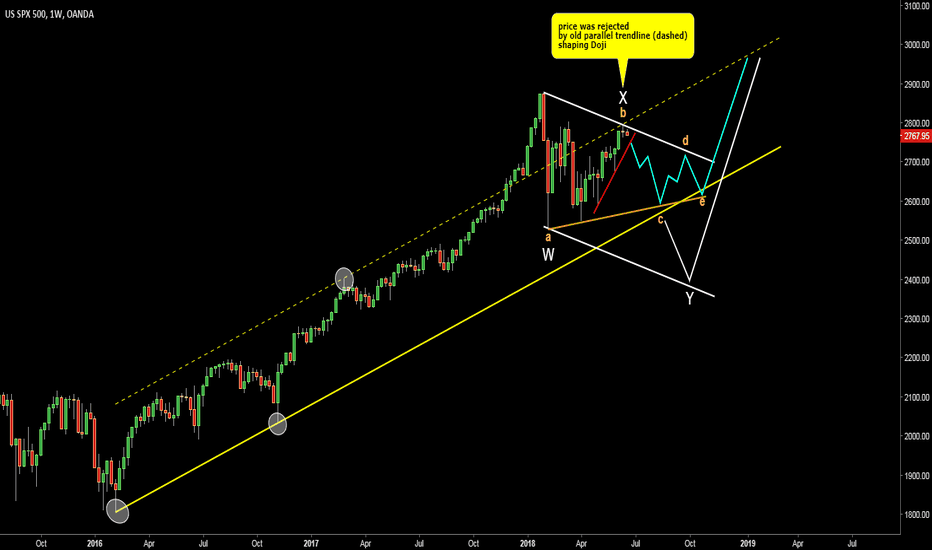 SPX500USD: S&P 500. Updated chart. Larger Triangle or Double Three