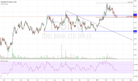 IDBI: IDBI Long Doji Start at Crucial Fib Level