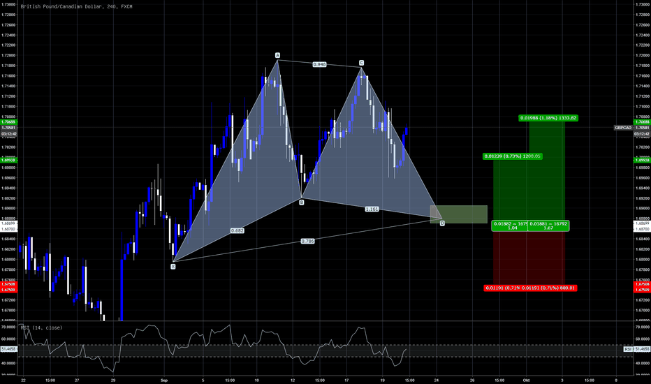 GBPCAD: GBPCAD Potentiell Gartley 4h