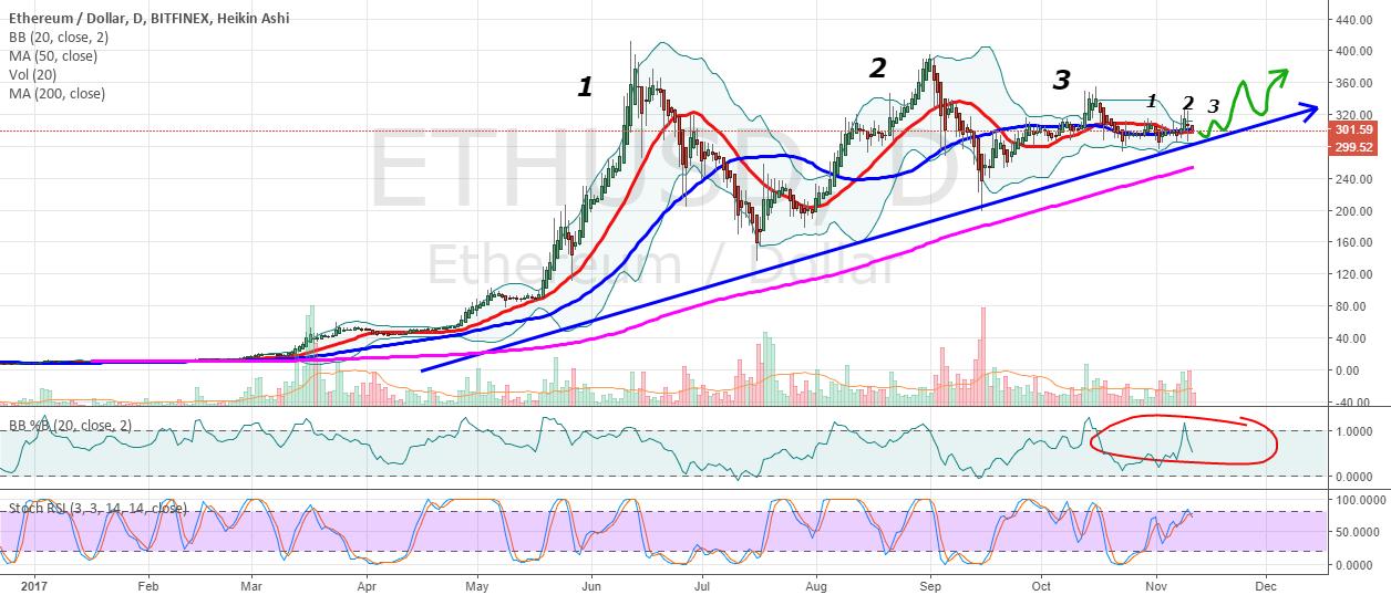 ETHUSD 1 hour chart