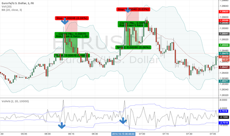EURUSD: HFT Scalping Based on Volatility Arbitrage and Mean Reversion.