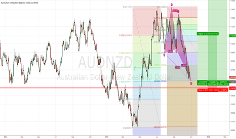 AUDNZD: AUDNZD bullish butterfly with fib extensions.